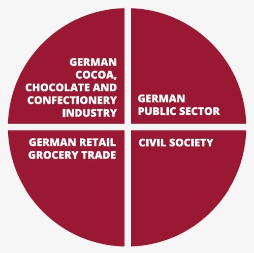 Our Members - Forum Nachhaltiger Kakao